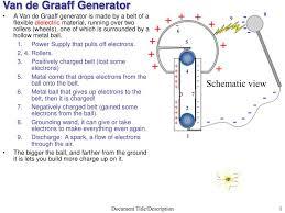 van der graaf generator how it works ppt van de graaff generator powerpoint presentation id 520435