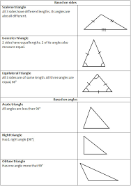 Triangle Classification Chart Triangles Lessons Tes Teach