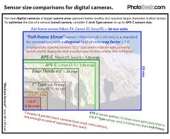 Seeking Image Size Help Chinese Lenses