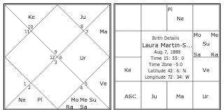 Laura Martin Smith Birth Chart Laura Martin Smith Kundli