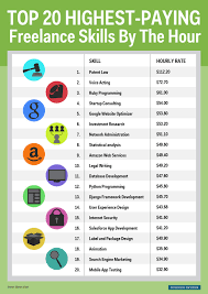 The Highest Paying Jobs For Contractors Eagle Staffing