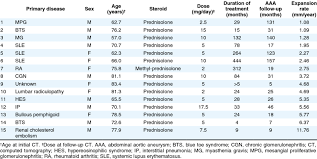 Oral Steroid Use Subject Characteristics Download Table