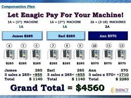 Enagic Compensation Plan Chart Pin By Kangen Water Usa On Kangen Water Business Kangen