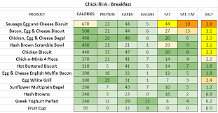 Chick Fil A Nutrition Information And Calories Full Menu