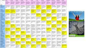 Scorpio And Capricorn Compatibility Chart Capricorn Compatibility Chart