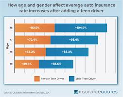state that doesn t allow insurance providers to consider age gender or length of driving experience when determining premiums which means teens really