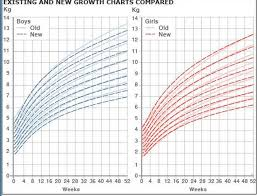 Accurate Child Growth Chart Weight Grow Chart For Babies