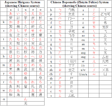 The international radiotelephony spelling alphabet, commonly known as the nato phonetic alphabet or the icao phonetic alphabet, is the most widely used radiotelephone spelling alphabet. Chinese Alphabet Pinyin Chinese Alphabet Korean Phrases Alphabet Flashcards