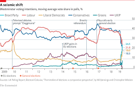Uk Polling Chart Daily Chart Britains Major Parties Are Weaker Than Ever