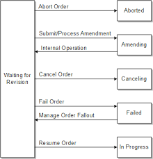 Modeling Order Life-Cycle Policies