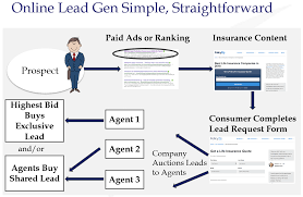 There are many factors to consider as you search for the best final expense insurance lead companies. Ultimate Guide To Selling Final Expense Insurance Updated For 2021
