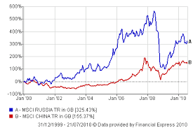 Msci Russia Index Chart Russia Vs China Which Is The Better Investment Seeking