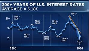Us Federal Interest Rate Chart Bond Market Doesnt Believe The Fed Cut Was One And Done