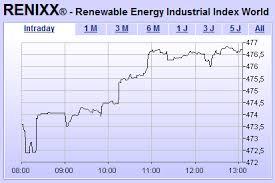 Börse Renixx Und Dax Fester Ballard Power Hebt Ab
