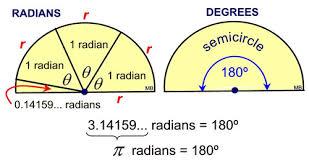 Radian Angle Chart Radian Measure Mathbitsnotebook A2 Ccss Math
