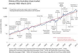 The Historical Average Annual Returns Of Australian Stock