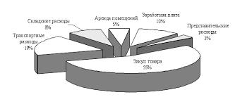 Реферат Совершенствование сервисной деятельности предприятия на  Совершенствование сервисной деятельности предприятия на примере ООО amp quot Диманд amp