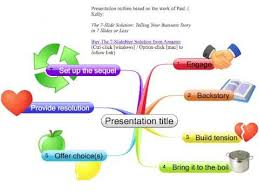 Presentation Mapping How To Prepare Your Presentation Mind Maps In Novamind Youtube
