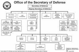 Netcom Org Chart Army Netcom Organization Chart 2019