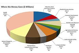 2013 Us Budget Pie Chart Update P E I Government Tables Balanced Budget 1 2 M