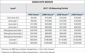 More Biglaw Bonuses With Extra Cash For Big Billers Above