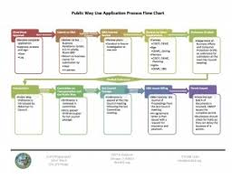 Building Permit Flow Chart Public Right Of Way Chicagos 32nd Ward Service Website