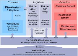 Zeittafel Zur Franz Sischen Revolution Wikipedia