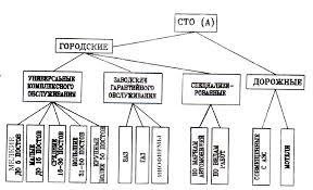 Отчёт по производственной практике на предприятии автосервиса  Отчёт по производственной практике на предприятии автосервиса