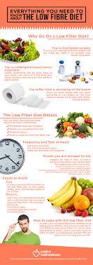 Low Fibre Food Chart Low Fiber Diet Related Keywords Suggestions Low Fiber