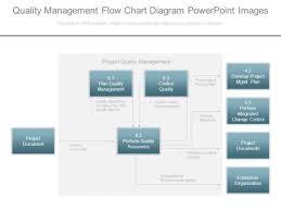 Quality Management Flow Chart Diagram Powerpoint Images