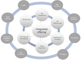Bluesky Benefits Of Outsourcing Hr, Hr Function Outsourcing, Best ...