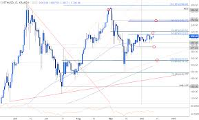 Ethereum Price Usd Chart Ethereum Price Breakout Pending Levels To Know