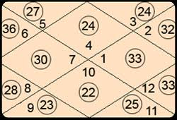 Free Software Calculators Rva Astrologers