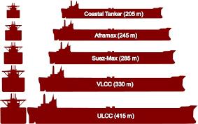 Vessel Size Chart Ship Sizes Maritime Connector Com