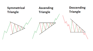 Triangle Chart Formation 3 Triangle Patterns Every Forex Trader Should Know