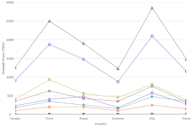 Category Chart Data Visualization Tools Ignite Ui For