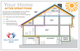Closed Cell Foam R Value Chart New York Recommended Home Insulation R Values Zone 4