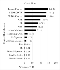 Tariff For Reactive Energy Consumption In Household