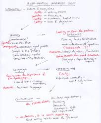academic writing plan of linking expressions