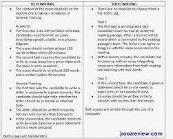write comparison essay co write comparison essay