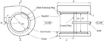 squirrel cage fan wiring diagram explore wiring diagram on the net • centrifugal fan wiring diagram wiring diagram data rh 5 6 19 reisen fuer meister de 3