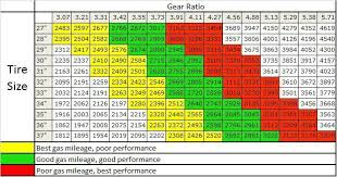 Ratio Chart Gear Tire Sizegear Ratio Tire Size Chartgear