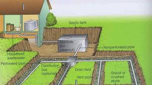 Domestic Septic Tank Design Septic Tank And Soak Pit Domestic Sewage Treatment Systems