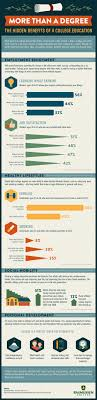 best year degree ideas msw degree masters  the hidden benefits of a college education infographic