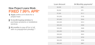 interest only payments are required during the first 6 months and are based upon a 7 99 annual percentage rate after the first 6 months the balance is