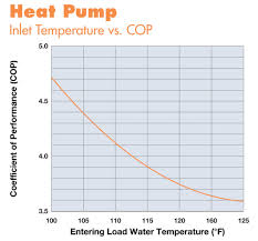 Heated Water Pump Renewable Hydronic Heating Home Power Magazine