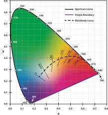 The Effects Of Cct On The Bodys Circadian Rhythm Evo Lite
