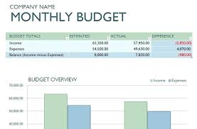 Business Budget Spreadsheet Monthly Business Budget Template Free Small