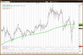 Pfizer Stock Is Below Key Moving Averages - Where From Here? - TheStreet