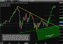 Dow Futures Daily Chart Fibonacci Price Ladder Points To Higher Prices Chris